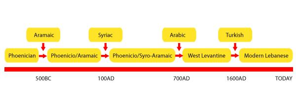 arabic language in lebanon page 17 historum history